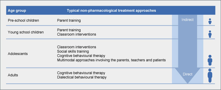 Typical non-pharmacological treatment approaches
