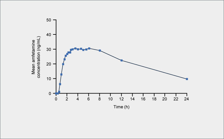 Amfetamine plasma concentration-time profile following single doses of Adderall XR® 20 mg