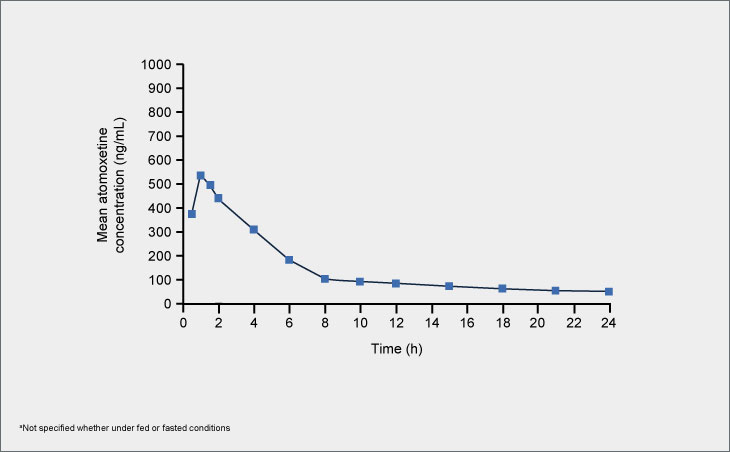 Atomoxetine plasma concentration-time profile following single doses of Strattera®