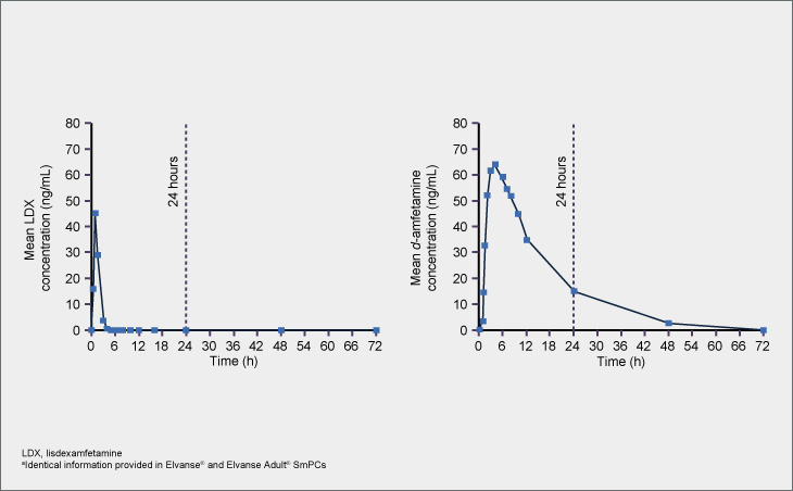 LDX and d-amfetamine plasma concentration-time profiles following single doses of Elvanse Adult® 70 mg