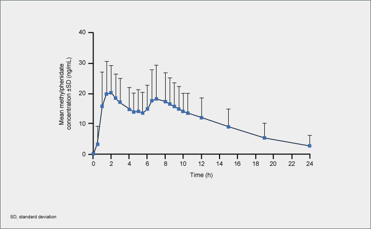 Methylphenidate plasma concentration-time profile following single doses of Biphentin® 80 mg
