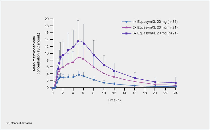 Methylphenidate plasma concentration-time profile following 1x, 2x or 3x Equasym XL<sup>®</sup> 20 mg