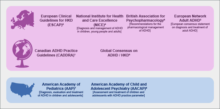 International guidelines for the management of ADHD