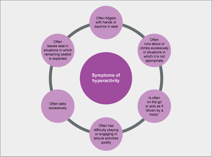 Typical symptoms of hyperactivity