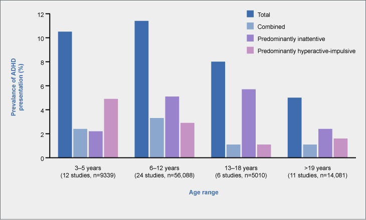 Prevalence of ADHD presentations changes with patient age, according to preliminary evidence from a cross-sectional meta-analysis