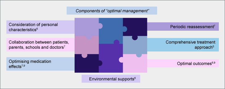 components-of-optimal-management-of-adhd