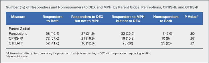 Differential response to pharmacological ADHD treatment