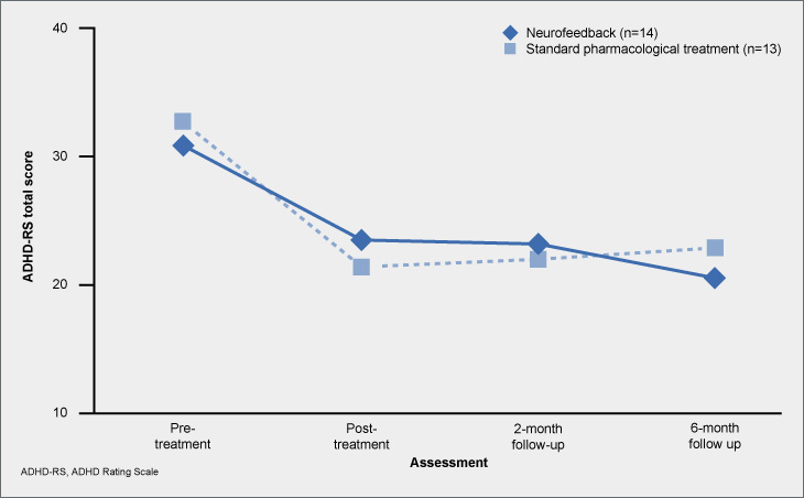 Impact of neurofeedback and standard pharmacological treatment on total ADHD-RS scores