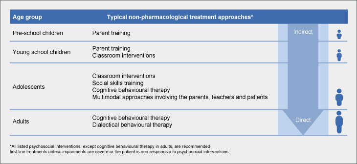 A list of psychosocial interventions