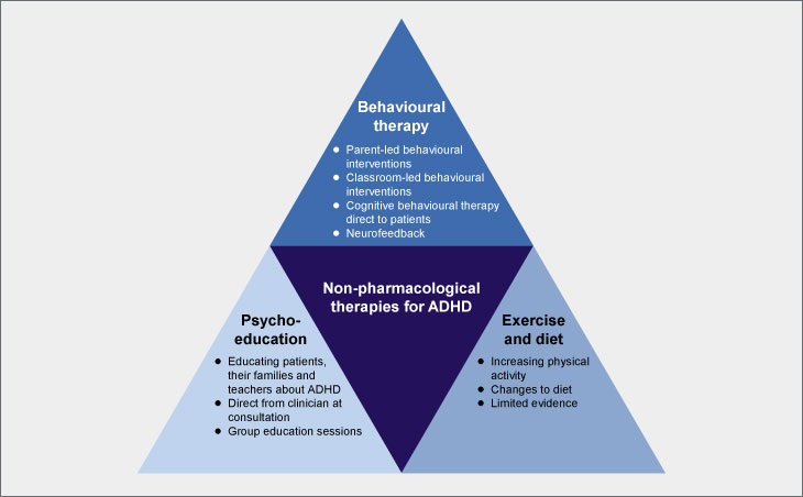 A list of non-pharmacological therapies for ADHD: behavioural therapy, psychoeducation plus excercise and diet