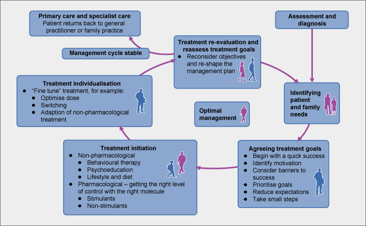 the-optimal-management-of-adhd-cycle