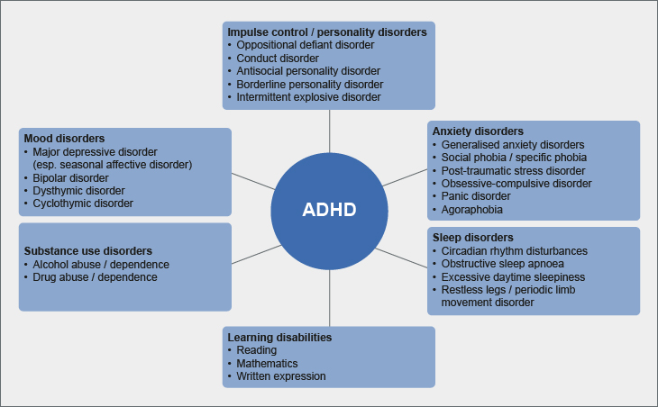 Psychiatric comorbidities in patients with ADHD | ADHD Institute