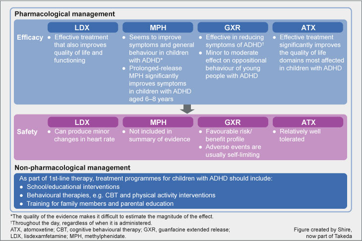 Summary of evidence for the recommendations in children and adolescents with ADHD