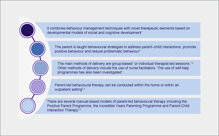 Parent-led behavioural therapy
