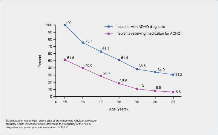 Percentage of patients in a transition cohort (n=5593; 15 years old) with a diagnosis of ADHD or receiving ADHD medication over time from 2008 to 2014