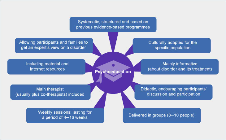 Types of psychoeducation
