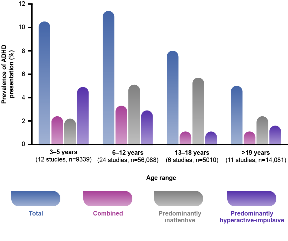 Prevalence of ADHD presentations with age