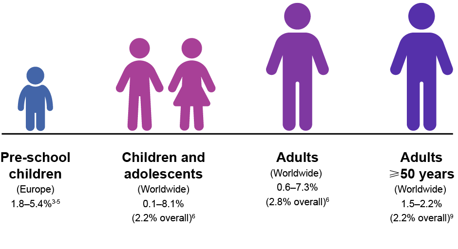 Summary of ADHD prevalence rates in different age groups